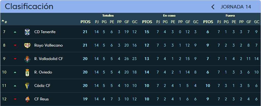 Real Valladolid - Real Oviedo. Sábado 18 de Noviembre. 18:00 Clasificacion_jornada_14