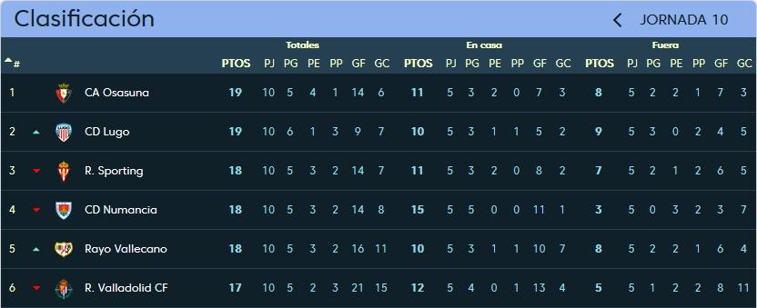 Real Valladolid - C.D. Lugo. Domingo 22 de Octubre. 16:00 Clasificacion_jornada_10
