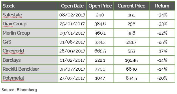 w stock performance