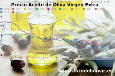 Precio del aceite de oliva, 2008, 2009, 2010, 2011, 2012, 2013, 2014, 2015, 2016, 2017, 2018, 2019