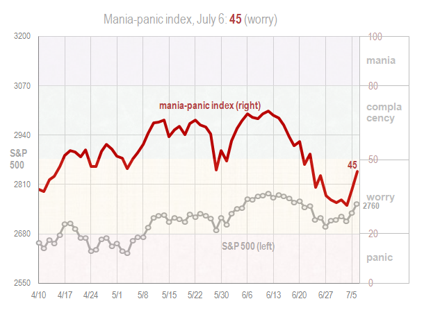 Mania panic index July 6 2018