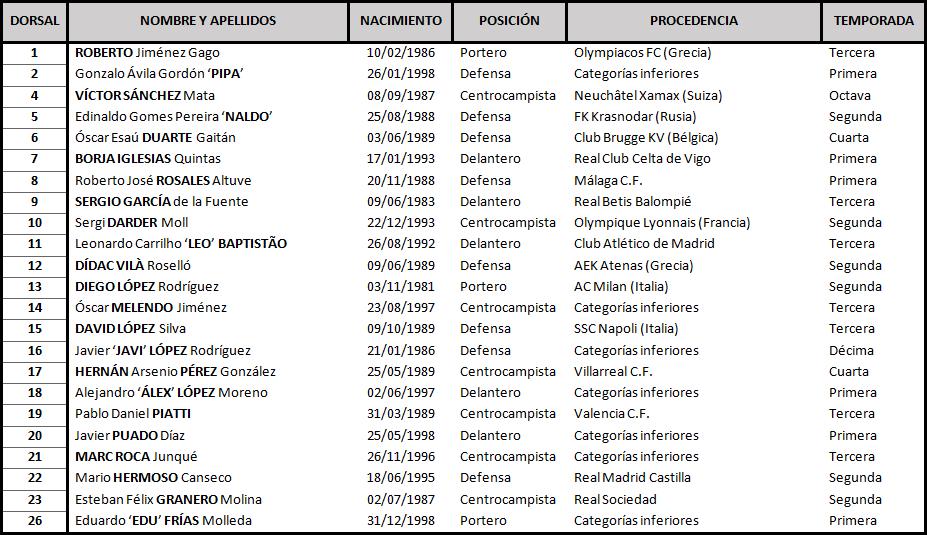 Real Valladolid - R.C.D. Espanyol de Barcelona. Viernes 26 de Octubre. 21:00 TABLA_Espanyol