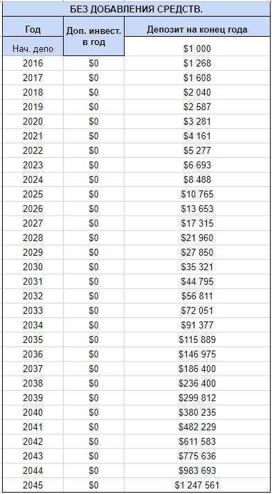 Инвестируем на 30 лет и каждый месяц добавляем 100$