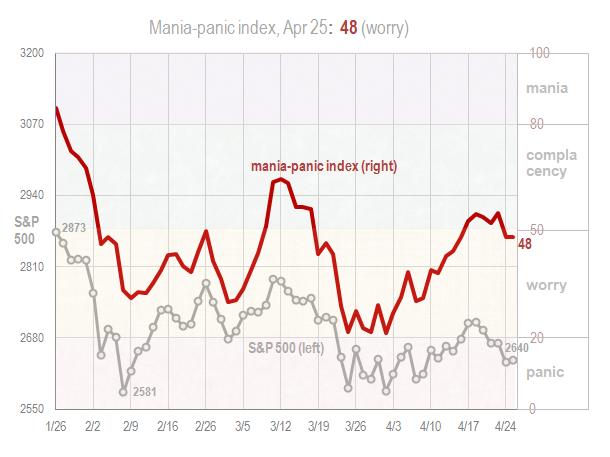 Mania panic index Apr 25 2018