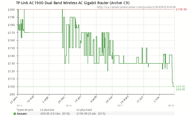 Amazon Canada] TP-Link AC1900 Dual Band Wireless AC Gigabit