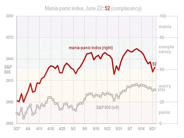 Mania panic index June 22 2018
