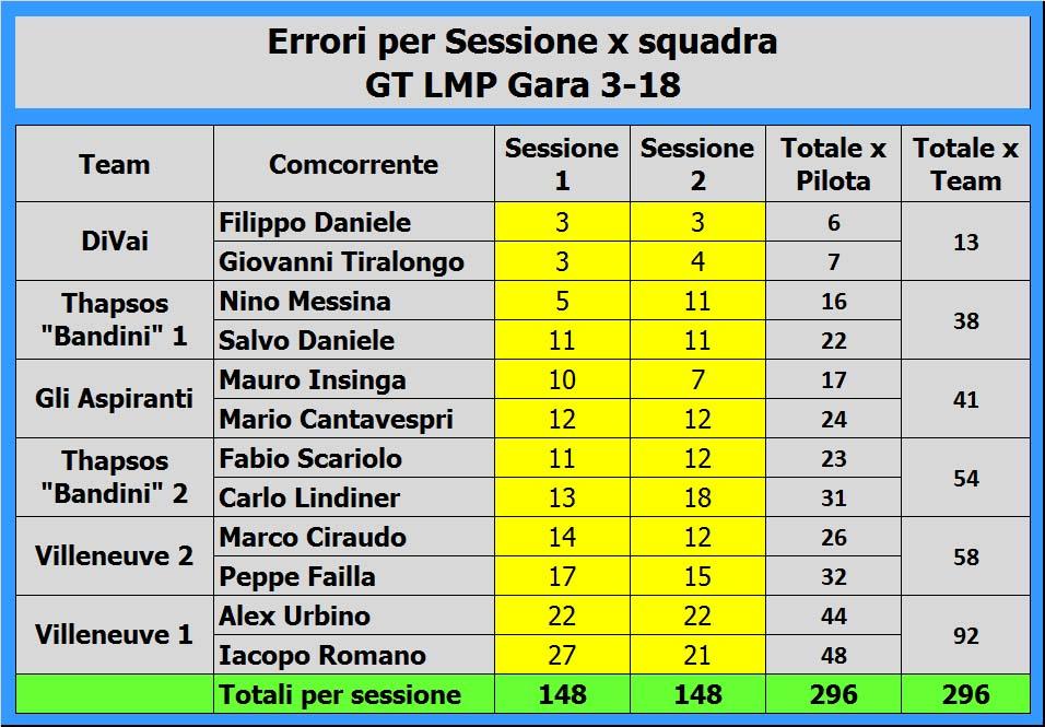 5 errori x sessione x squadra