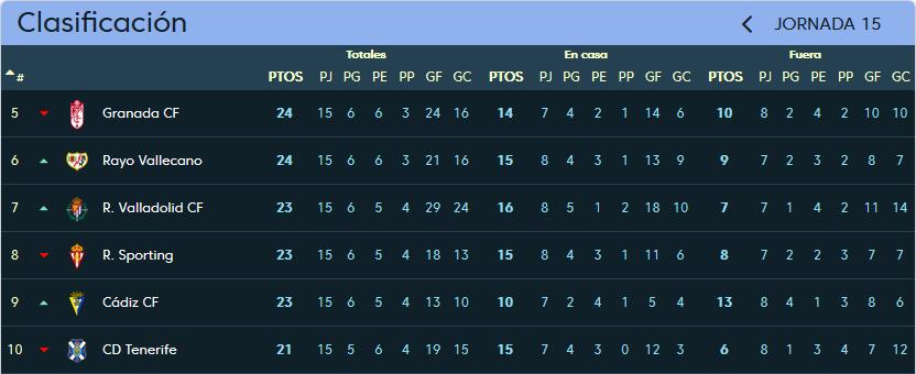 Cádiz C.F. - Real Valladolid. Sábado 25 de Noviembre. 16:00 Clasificacion_jornada_15