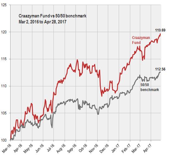 Craazyman Fund Apr17