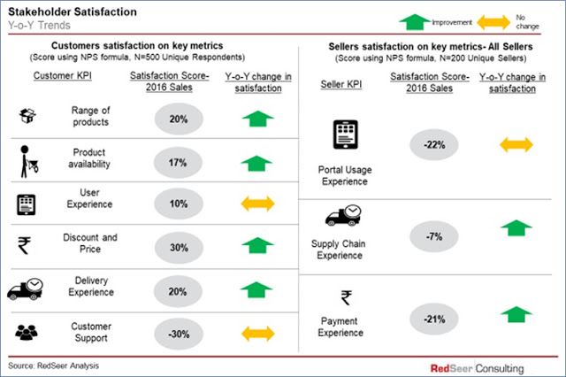 Customers and sellers satisfaction