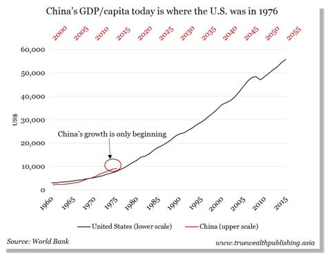 China_GDP
