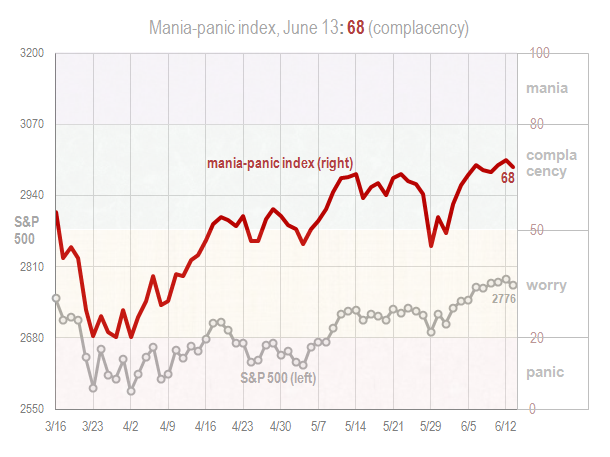 Mania panic index June 13 2018