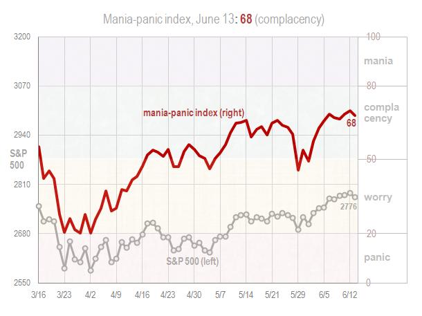 Mania panic index June 13 2018