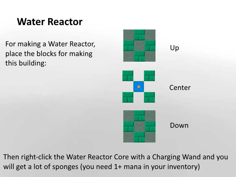 Water Reactor Explaination
