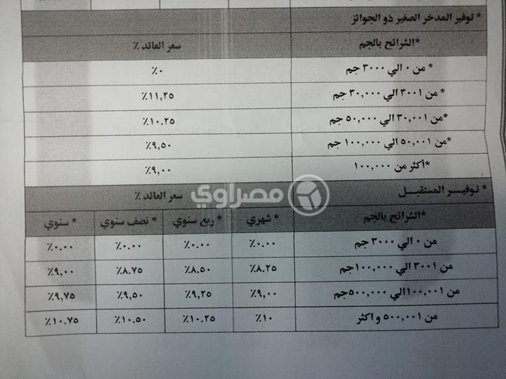 شرائح فائدة حساب توفير المدخر الصغير ذو الجوائز و طريقة حساب فائدة دفتر توفير المستقبل في البنك الاهلي المصري