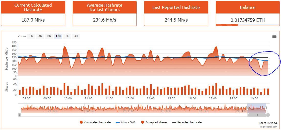 Nanopool vs  Reported Hashrate vs  Calculator Earnings