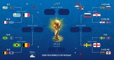 صورة جدول مواعيد مباريات دور ال 8 في ربع نهائي كأس العالم 2018