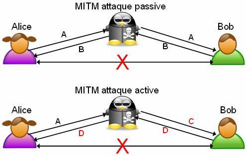 Um ataque Man-in-the-middle ilustrado. (De forma passiva, o atacante apenas escuta todas as conexões. De forma ativa, ele escuta e ainda altera as mesmas.
