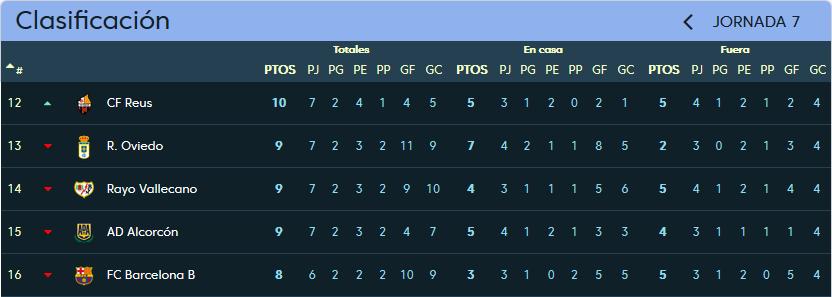 Rayo Vallecano - Real Valladolid. Domingo 8 de Octubre. 16:00 Clasificacion_jornada_7