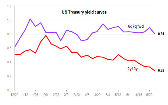 Yield curve July 6 2018