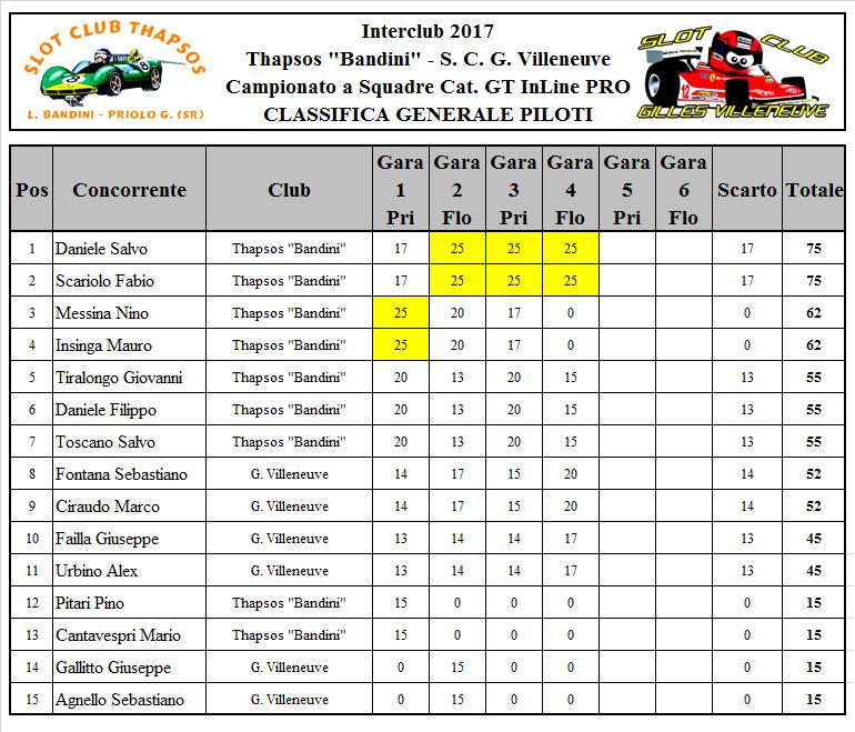 classifica piloti dopo 4 gare