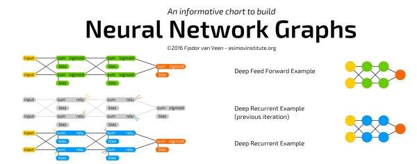 ANN Graphs