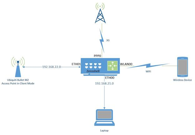 NET BALANCER - Failover Monitor BUG or Misconfiguration? - Zeroshell