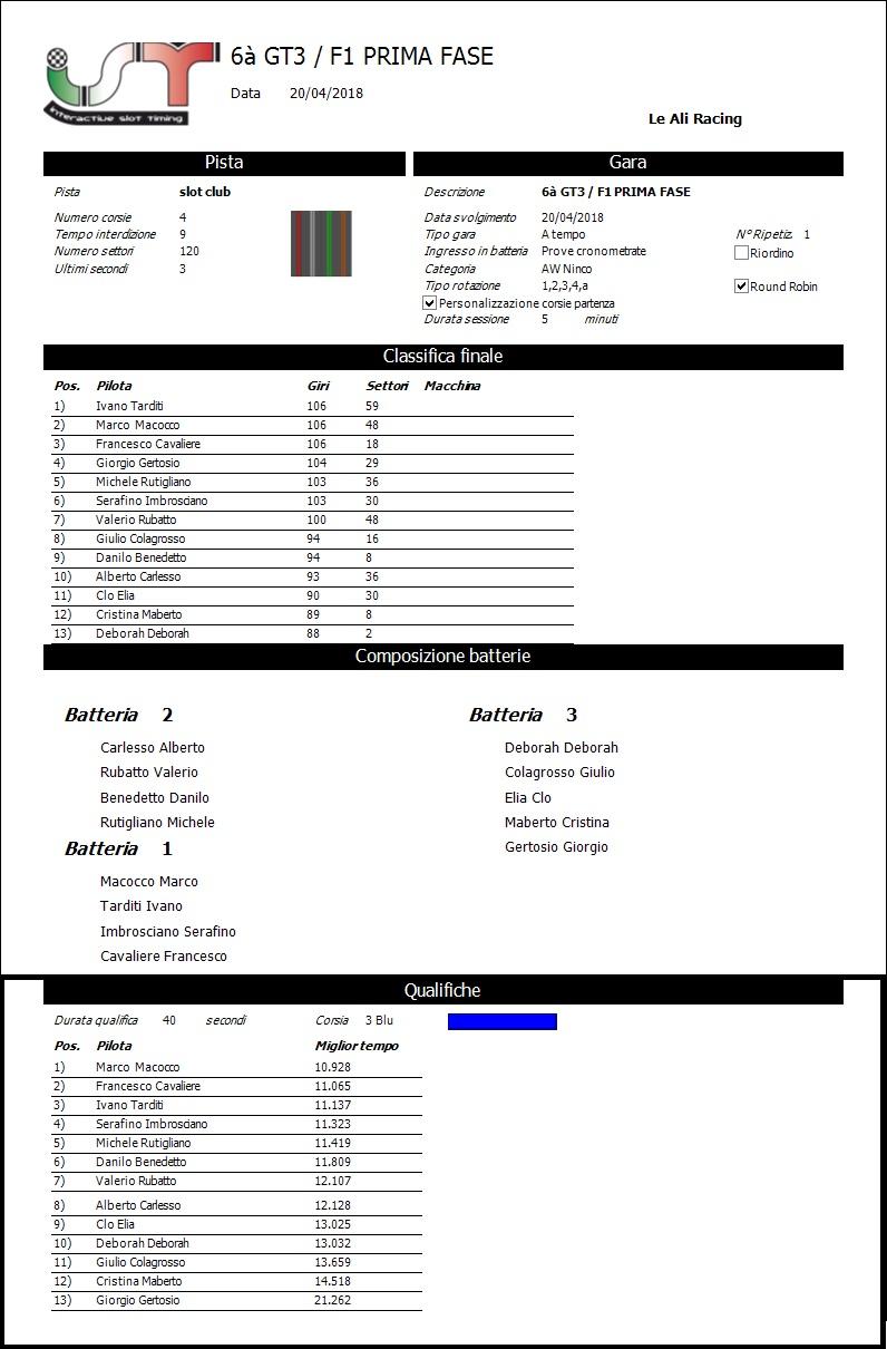 rpt Report Gara1