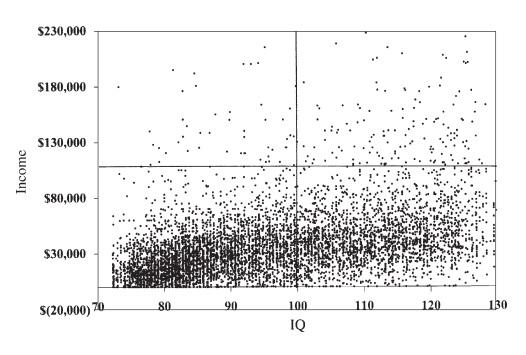 IQ Income Zagorsky2007 Fig1