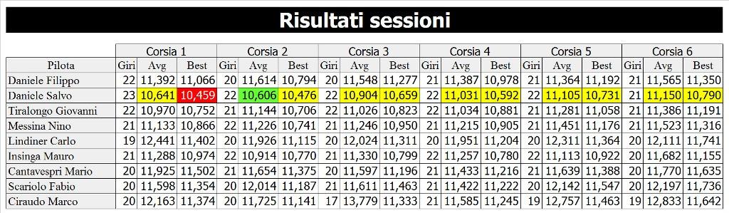 7 risultati sessione rid
