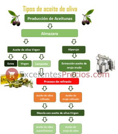 Tipos de aceite de oliva, virgen, virgen extra, lampante, orujo de oliva, crudo, corriente, suave, intenso