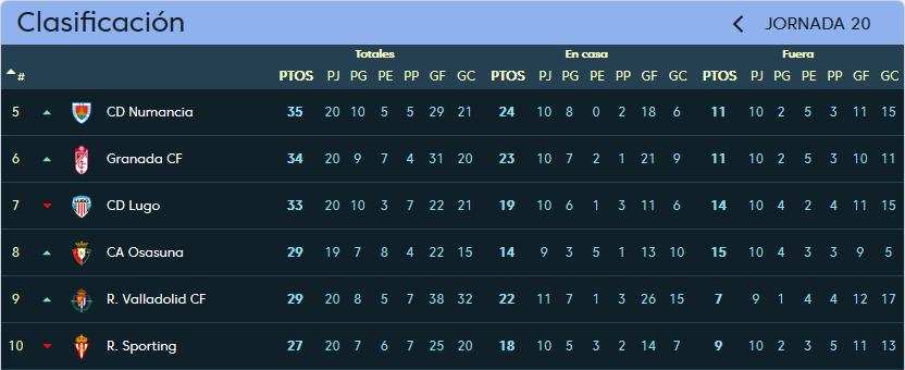 C.A. Osasuna - Real Valladolid. Domingo 7 de Enero. 12:00 Clasificacion_jornada_20