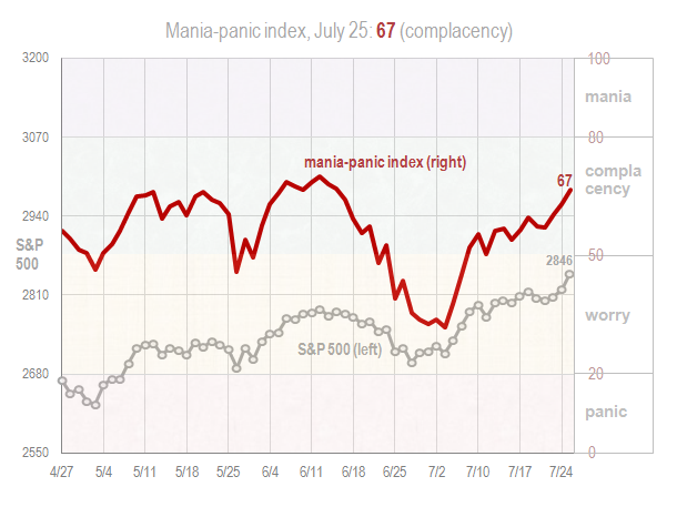 Mania panic index July 25 2018