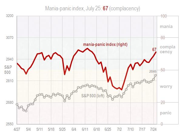 Mania panic index July 25 2018