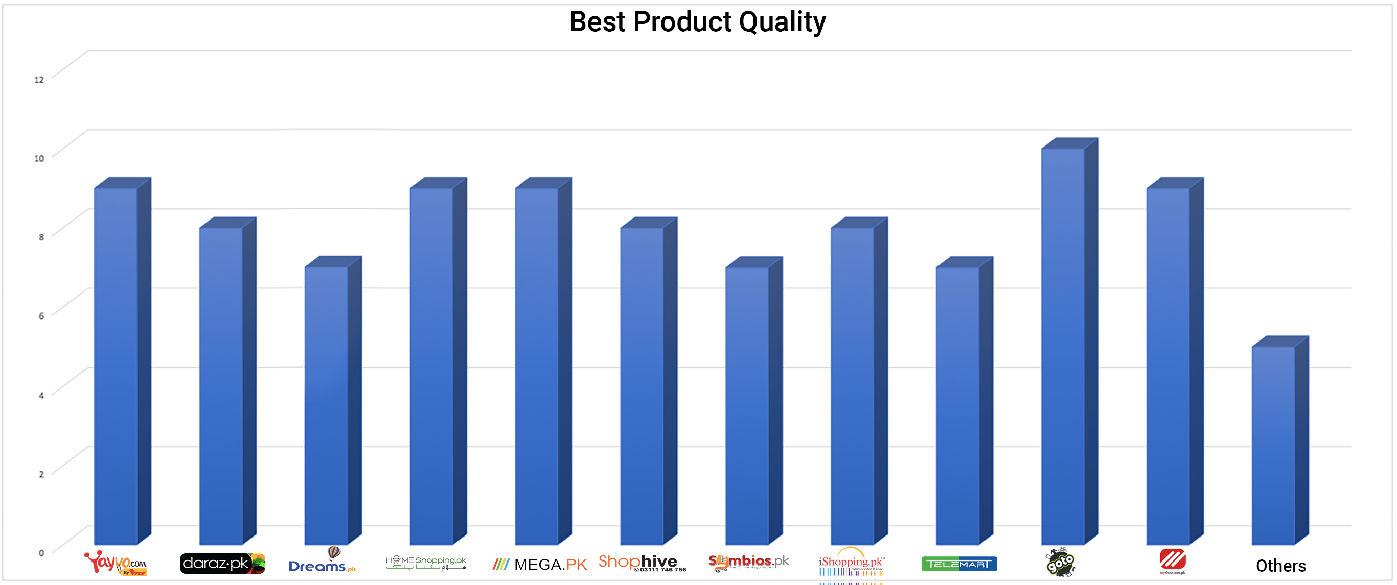 Best Product Quality