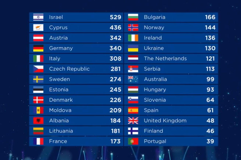 Евровидение-2018 N6pthp_HTpzg