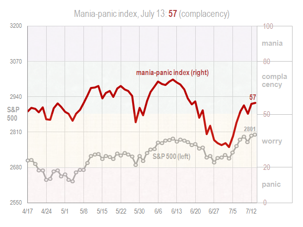 Mania panic index July 13 2018