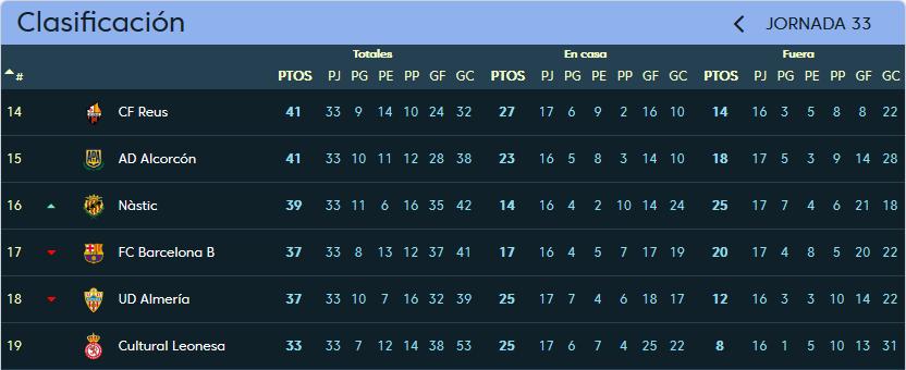 Gimnàstic de Tarragona - Real Valladolid. Domingo 8 de Abril. 12:00 Clasificacion_jornada_33