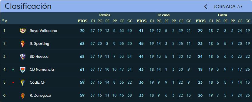 C.D. Numancia - Real Valladolid. Sábado 5 de Mayo. 16:00 Clasificacion_jornada_37