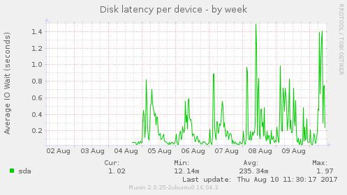 diskstats_latency_week_i.png