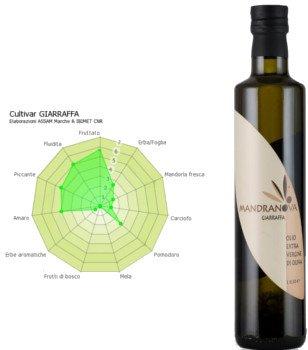 Giarraffa evoo bottle monovarietal, Giarraffa extra virgin olive oil