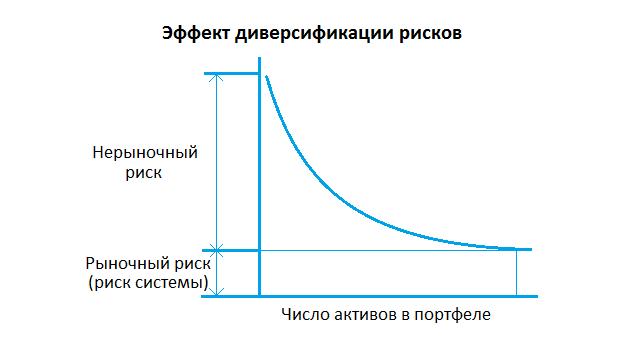Эффект диверсификации рисков