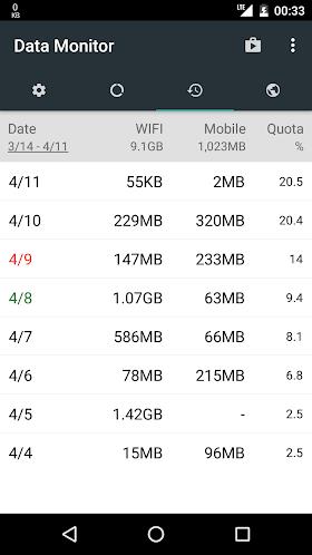 Data Monitor: Simple Net Meter 1.0.83 (Premium) APK