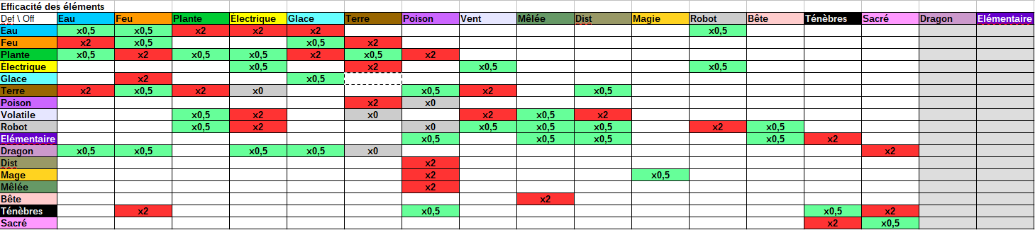 [Projet Perso] Pokemon meets Final Fantasy ! Table_types_v4