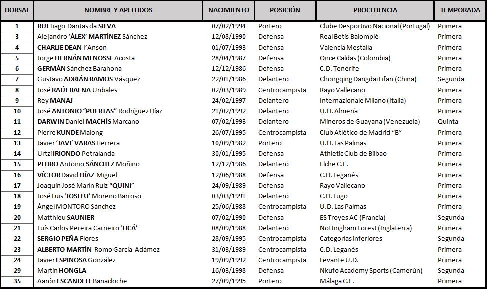 Real Valladolid - Granada C.F. Sábado 16 de Septiembre. 16:00 Granada