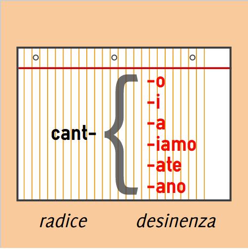 italian verb conjugation