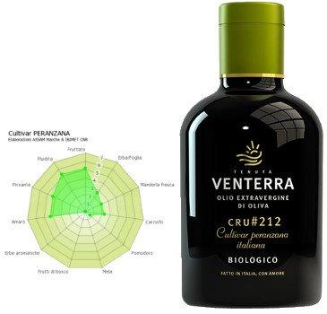 Botella de aceite de oliva Virgen Extra Peranzana
