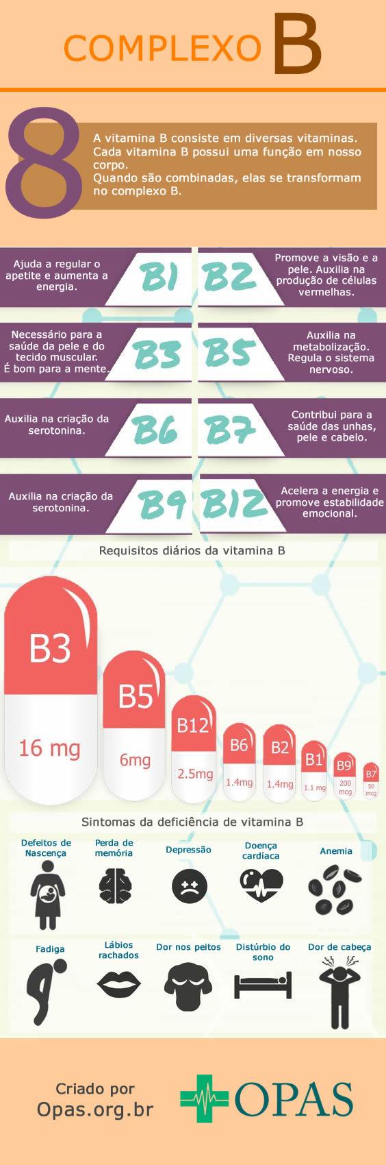 Infográfico das vitaminas do complexo B