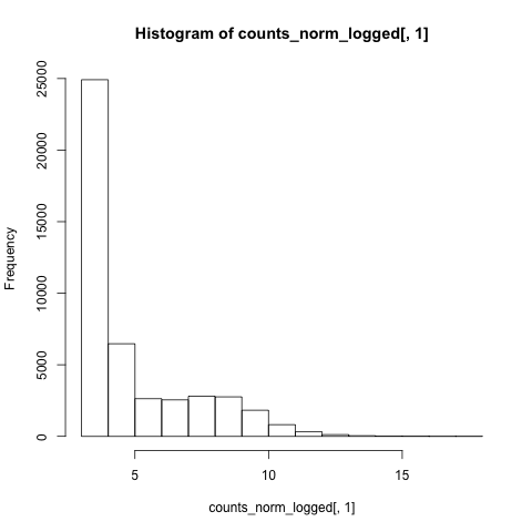 example distribution normalized logged counts 'old' data