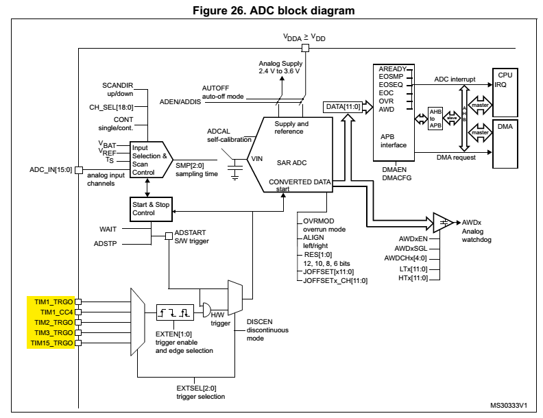 STM32F0 ADC - Tutorial 6